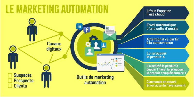 Plan général du marketing automation