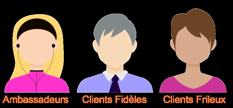 Types de clients pour le parrainage marketing
